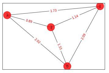 Kuva 1. Hyvin yksinkertainen kvanttilaskennan koodi graafisena esityksenä. Kuvassa on 3 kubittia (q0), jotka kytketään toisiinsa ja M-portit siirtävät mittaustulokset klassisille biteille (c0), jolloin kvanttilaskenta päättyy.